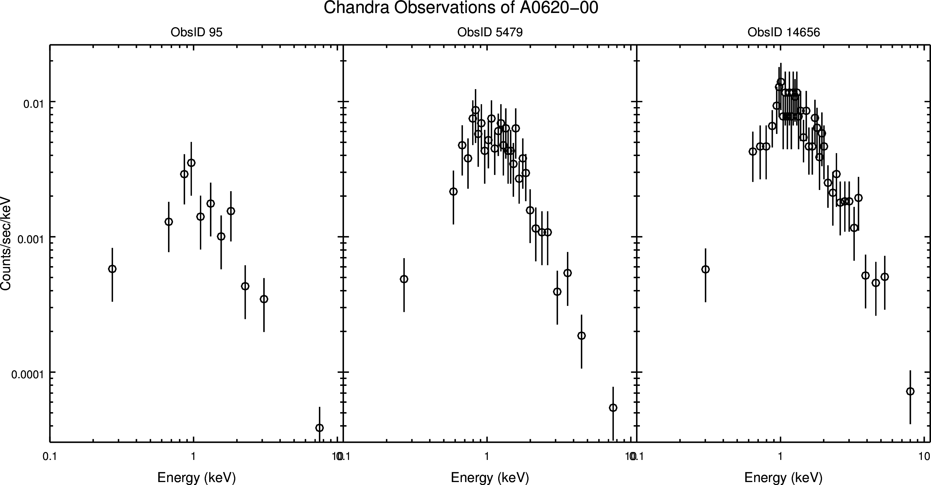 A0620spectra grouped logscale 150202