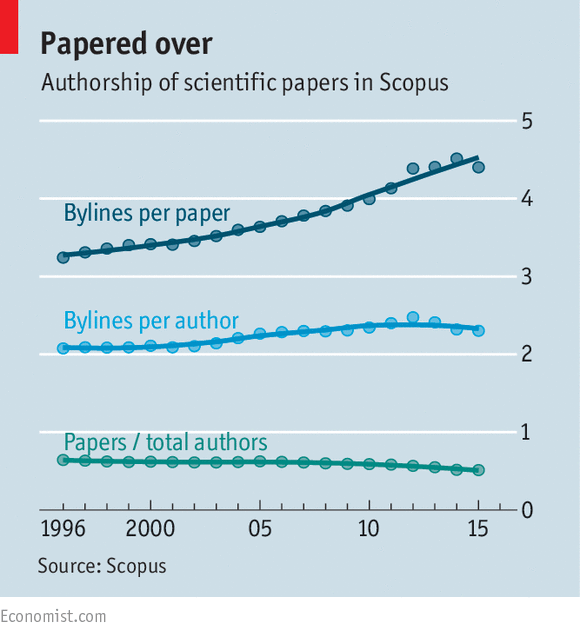 Papered over (economist)